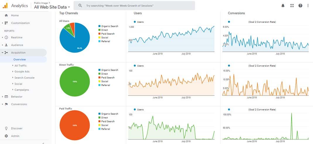 konverzije-google-analytics